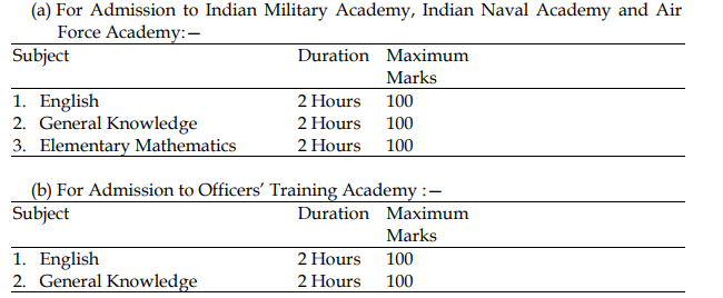 UPSC CDS Syllabus 2018 and Exam Pattern